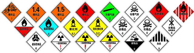 各种危险品标志